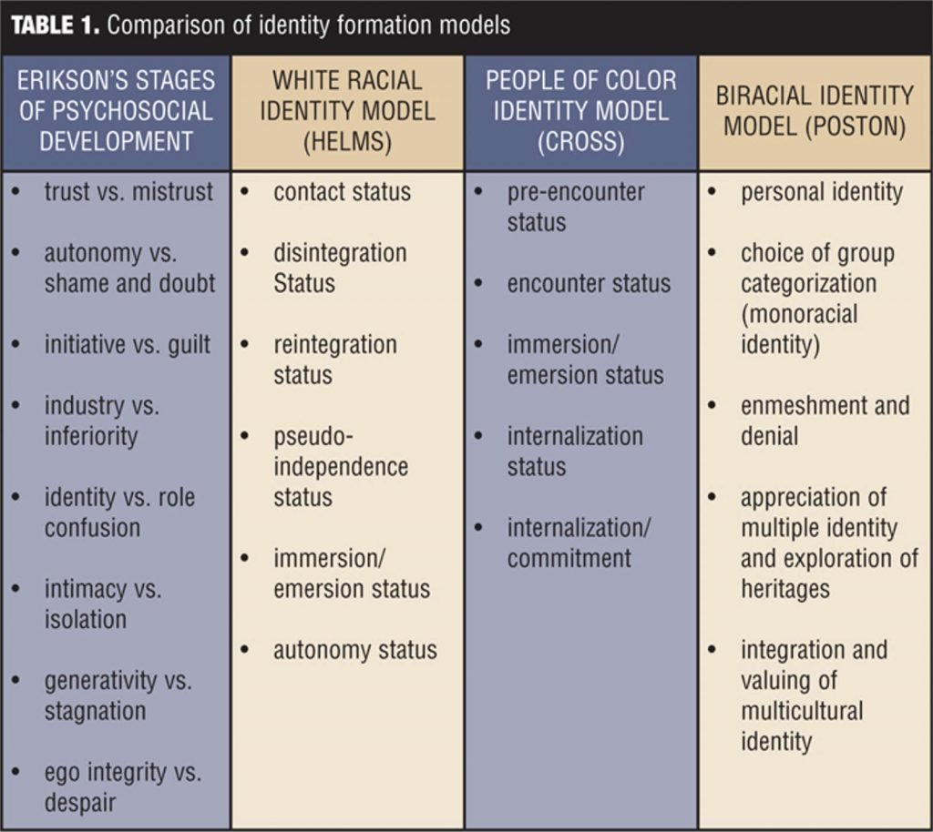 Table: Comparison of Identity Formation Models